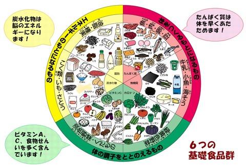 食品群と交換表 : 糖尿病 解明 ... : 小学校 単位 : 小学校