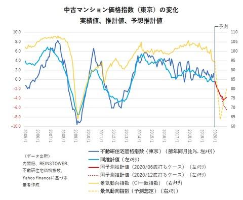 202003 グラフ2