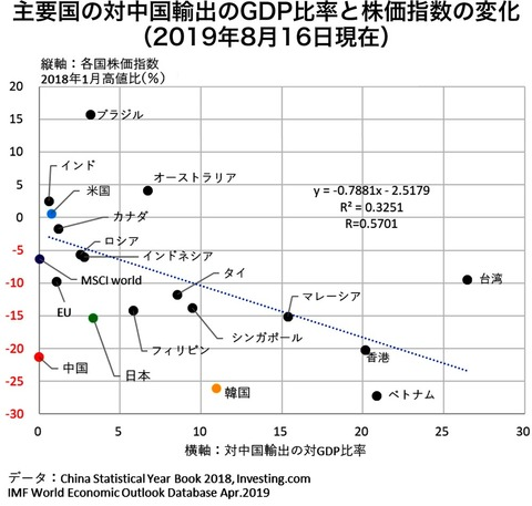 201908 図表1