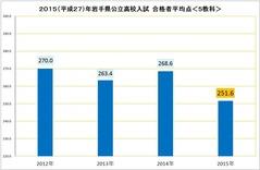 2015高校入試平均点(5教科)
