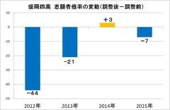 2016高校入試志願者倍率変動 盛岡四高