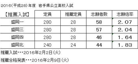 2016公立高校入試(推薦)