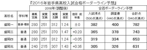2016岩手県高校入試合格ボーダーライン予想