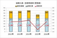 2016高校入試志願者倍率(前)盛岡三高