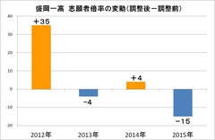 2016高校入試志願者倍率変動 盛岡一高