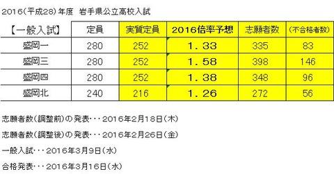 2016公立高校入試(一般)