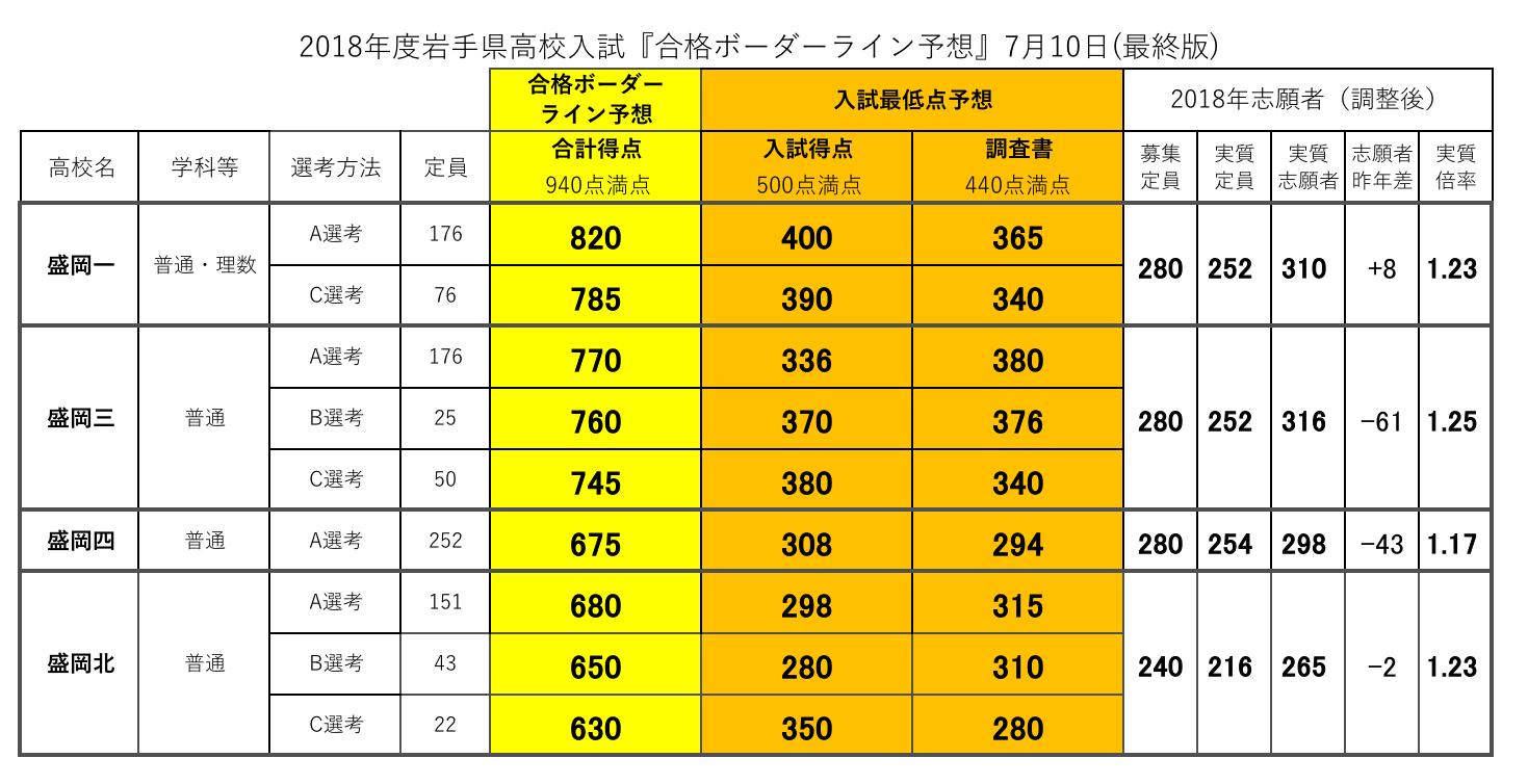 高校 岩手 入試 県 偏差値・入試情報 岩手県高校受験辞典