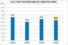 2015高校入試平均点(国語)
