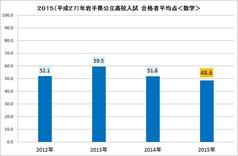 2015高校入試平均点(数学)