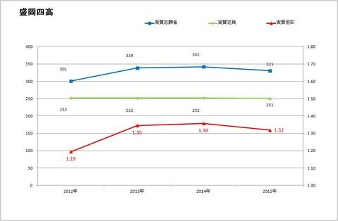 2015盛岡四高志望倍率推移