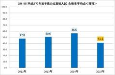 2015高校入試平均点(理科)
