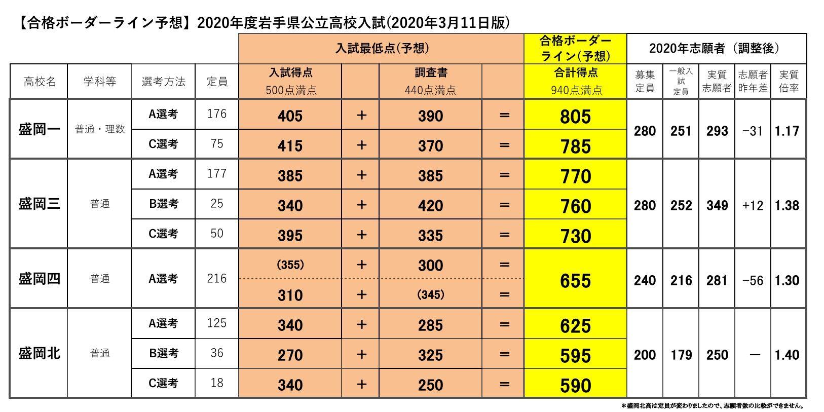 県 2021 入試 倍率 高校 岩手