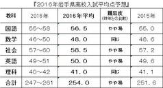 2016岩手県高校入試平均点予想