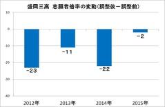 2016高校入試志願者倍率変動 盛岡三高