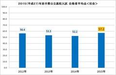2015高校入試平均点(社会)