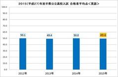 2015高校入試平均点(英語)