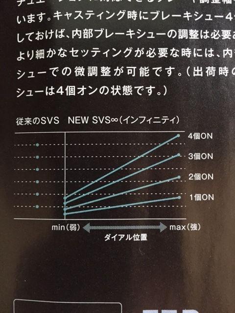 1:31 16SVS∞とSVSのブレーキ比較