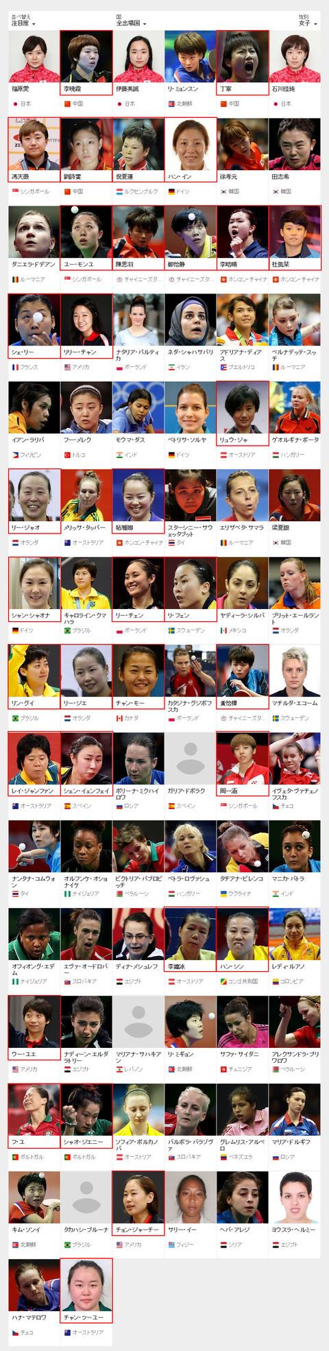 海外帰化中国人選手