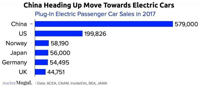 中国は電気自動車で断トツ