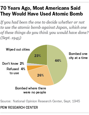 reasons why americans drop the atomic bombs on hiroshima and nagasaki Was hiroshima necessary why the atomic bombings could have been avoided without either warning or precedent, an american plane dropped a single nuclear bomb on the japanese city of hiroshima the hiroshima and nagasaki bombs did not defeat japan.