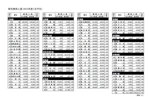 駅別乗降人員(2015年度1日平均)