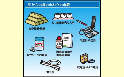 水銀の含まれる製品