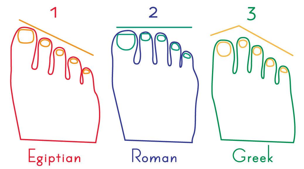あなたは何タイプ「足の指の長さ」