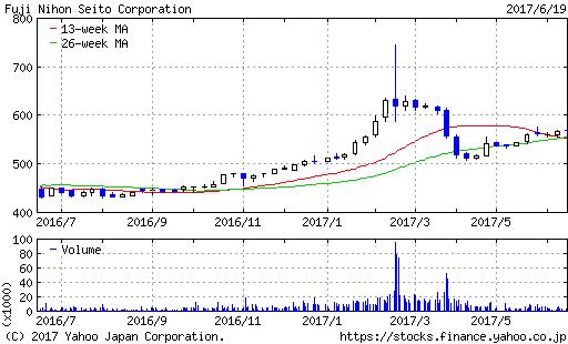 フジ日本精糖チャート