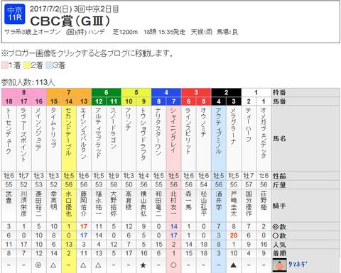 CBC賞(GⅢ)