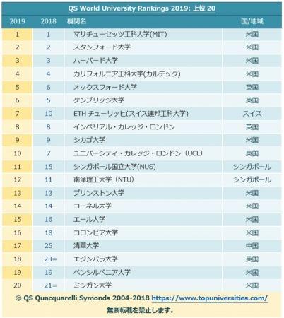 【悲報】世界大学ランキング、日本がゴミ過ぎる