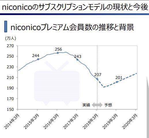 【速報】ニコニコ動画さん、ガチでV字回復してしまう