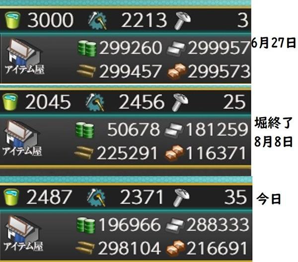 【艦これ】イベで減った資源って熟練提督だと1ヶ月でどのぐらい回復させられるものなの?