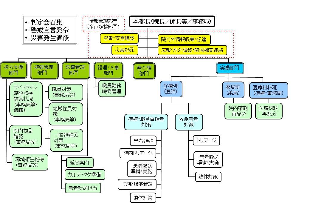 病院 地震 対策 マニュアル