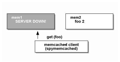 memcached14