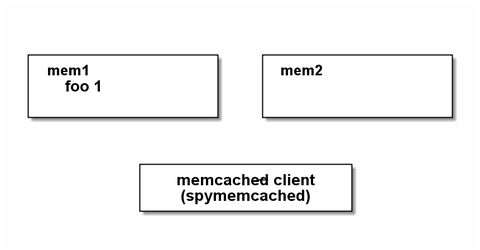 memcached3