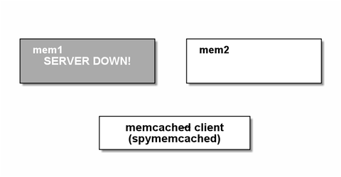 memcached6
