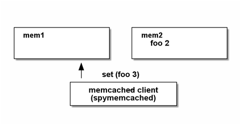 memcached11