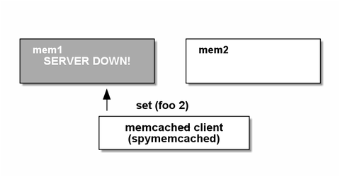 memcached7