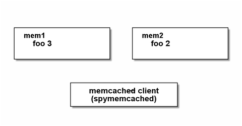 memcached12