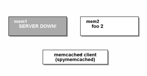 memcached9