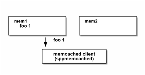 memcached5