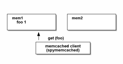 memcached4