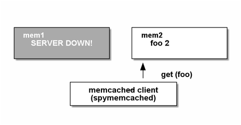 memcached15