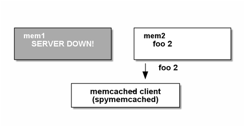 memcached16