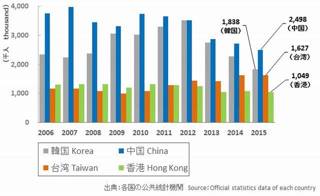 台湾への旅行者数