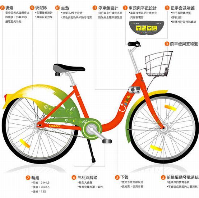 you bike