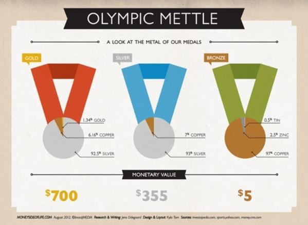 london-olympics-infographic