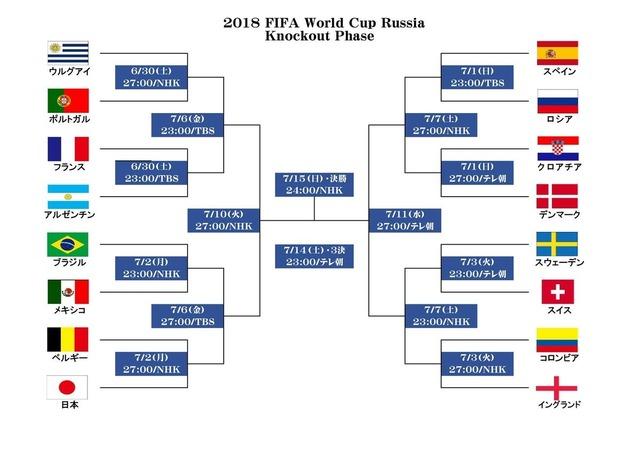 ワールドカップロシア大会決勝トーナメント表