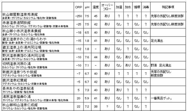 ORP(酸化還元電位)計で34湯 測...