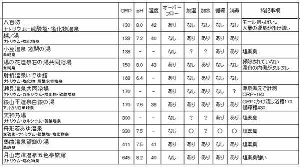 ORP(酸化還元電位)計で34湯 測ってみた : ひみつ基地の ...